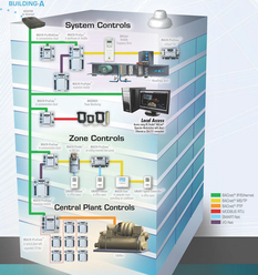 Building Management System Technology Specialist Company