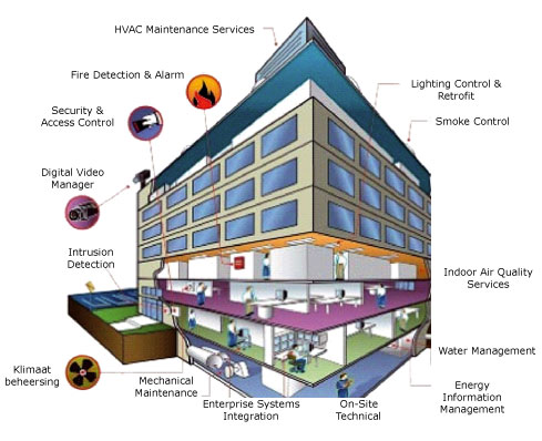 building management systems Global intelligent building management systems (ibms) market 2018wiseguyreportscom publish new market research report on -intelligent building management systems (ibms) market.